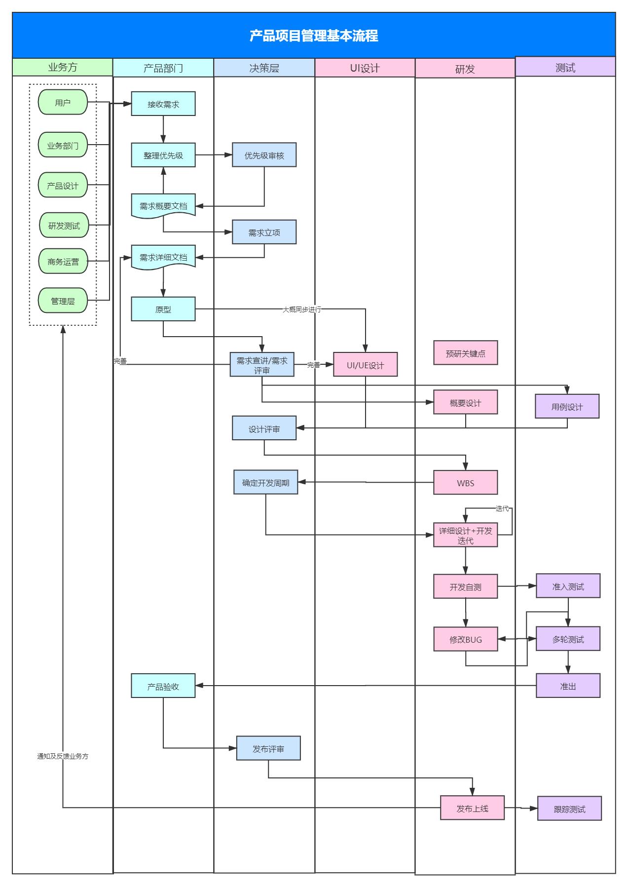 产品项目管理基本流程