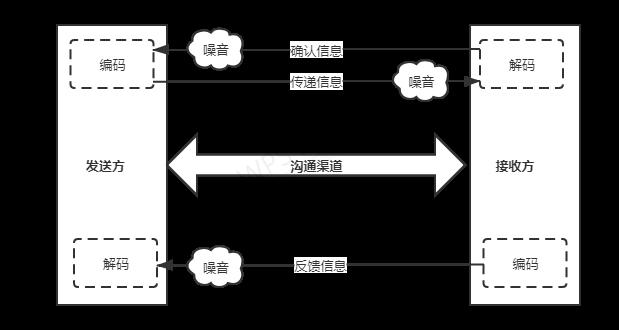 沟通原理图