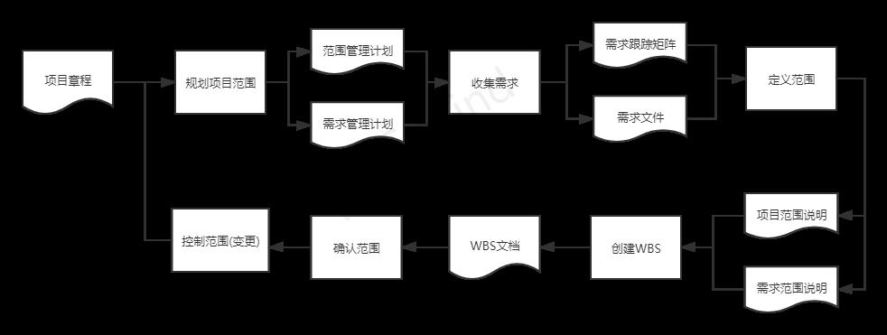 范围管理流程图